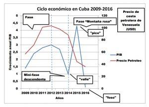 ciclo-economico-en-cuba-2009-2016