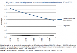 impacto-del-pago-de-intereses-en-la-economia-cubana-2014-2025