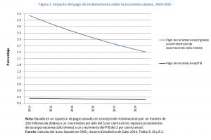 impacto-del-pago-de-reclamaciones-sobre-la-economia-cubana-2014-2025
