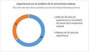 grafico-de-experiencia-de-encuestados