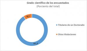 grafico-de-grado-cientifico-de-encuestados