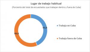 grafico-de-lugar-de-trabajo-de-encuestados