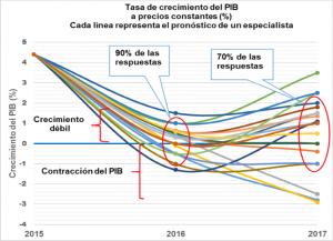 grafico-de-pib-pronosticos-de-cada-encuestado