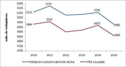 Declive de la Población Económicamente Activa y la PEA Ocupada, 2010-2015