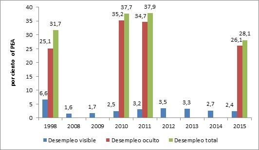 Desempleo Visible y Estimados Gruesos de Desempleo Oculto, 1998 y 2010-2015
