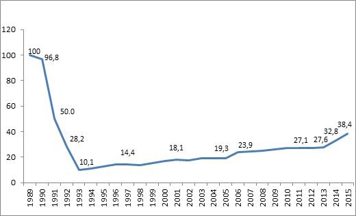 Evolución del Salario Medio Mensual Real en el Sector Estatal, 1989-2015