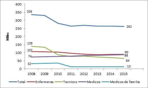 Evolución del Personal de Salud, 2007-2015